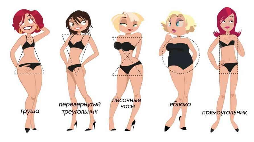 Типы фигуры